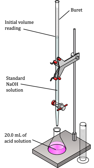 The setup for a titration of HCl with NaOH.