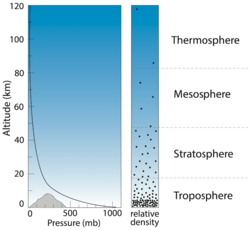 changes in pressure atmosphere